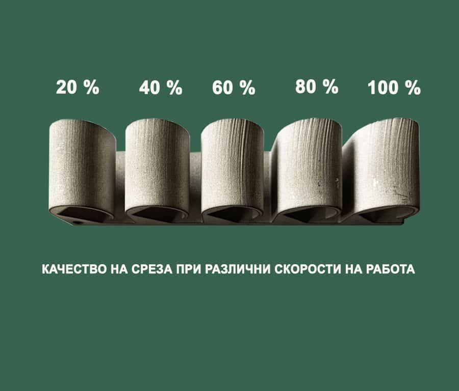 ценообразуване при водно рязане зависещо от качеството
