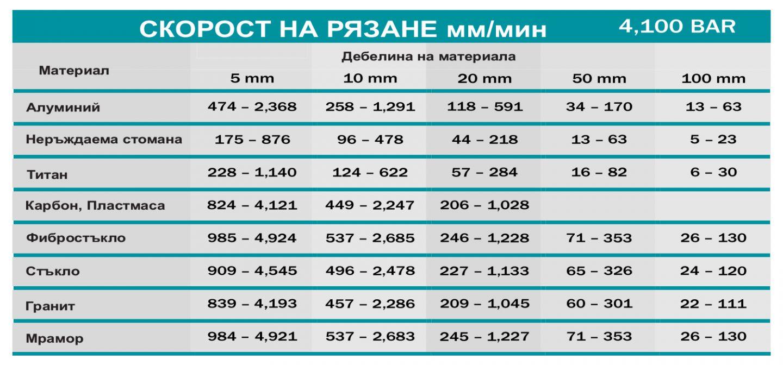 скорост на водно рязане